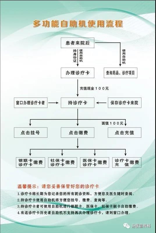 山西省汾阳医院门诊患者就诊须知.jpg