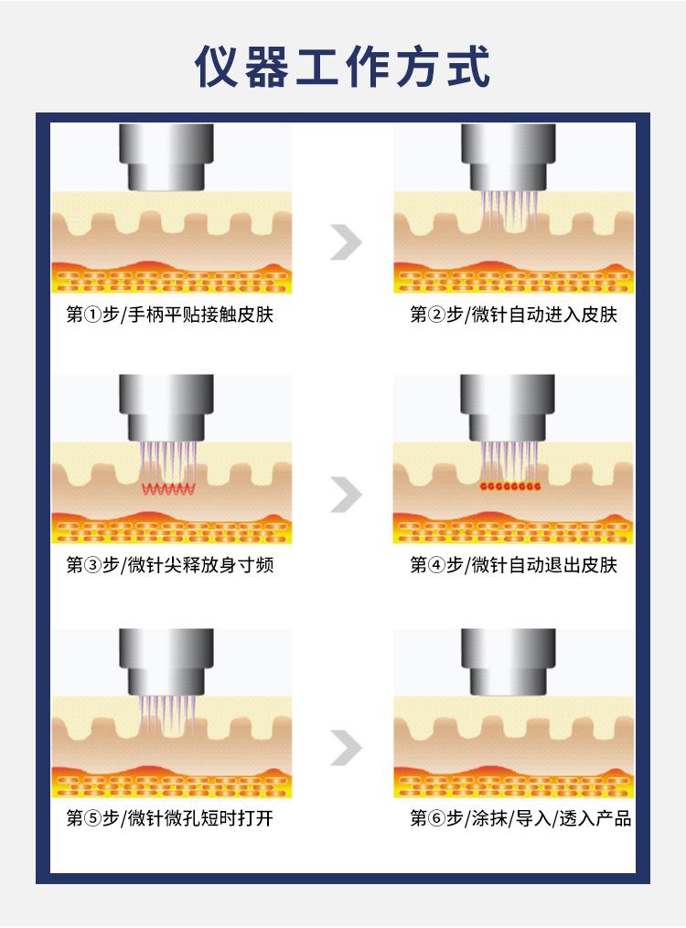 黄金射频微针工作方式.jpg