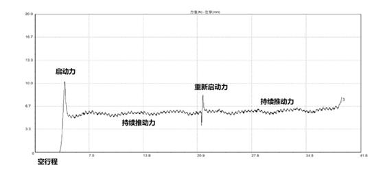 卡式瓶活塞滑动性试验曲线