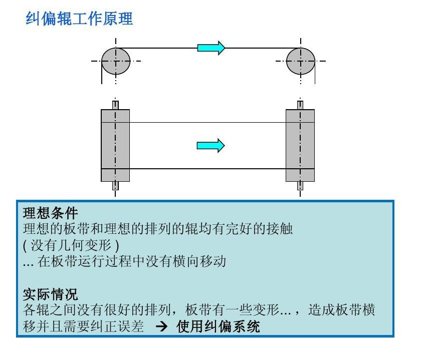 真空带式过滤机纠偏辊工作原理