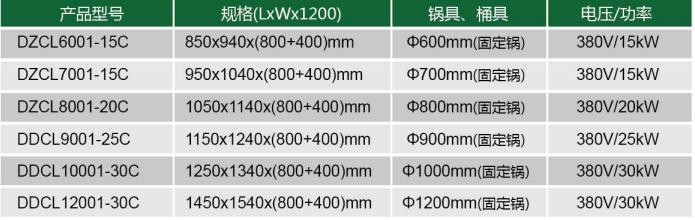 20KW商用大功率80電磁大鍋灶型號表