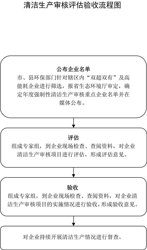 清洁生产审核评估验收流程图_副本.jpg