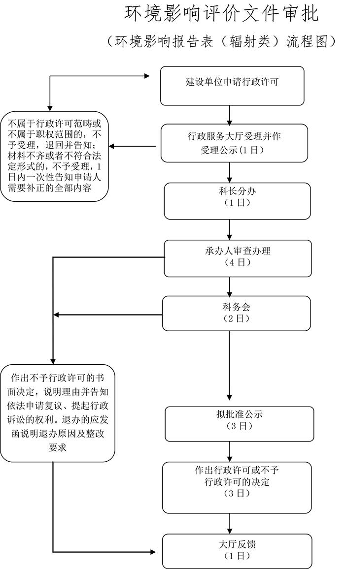 环境影响报告表(辐射类).jpg