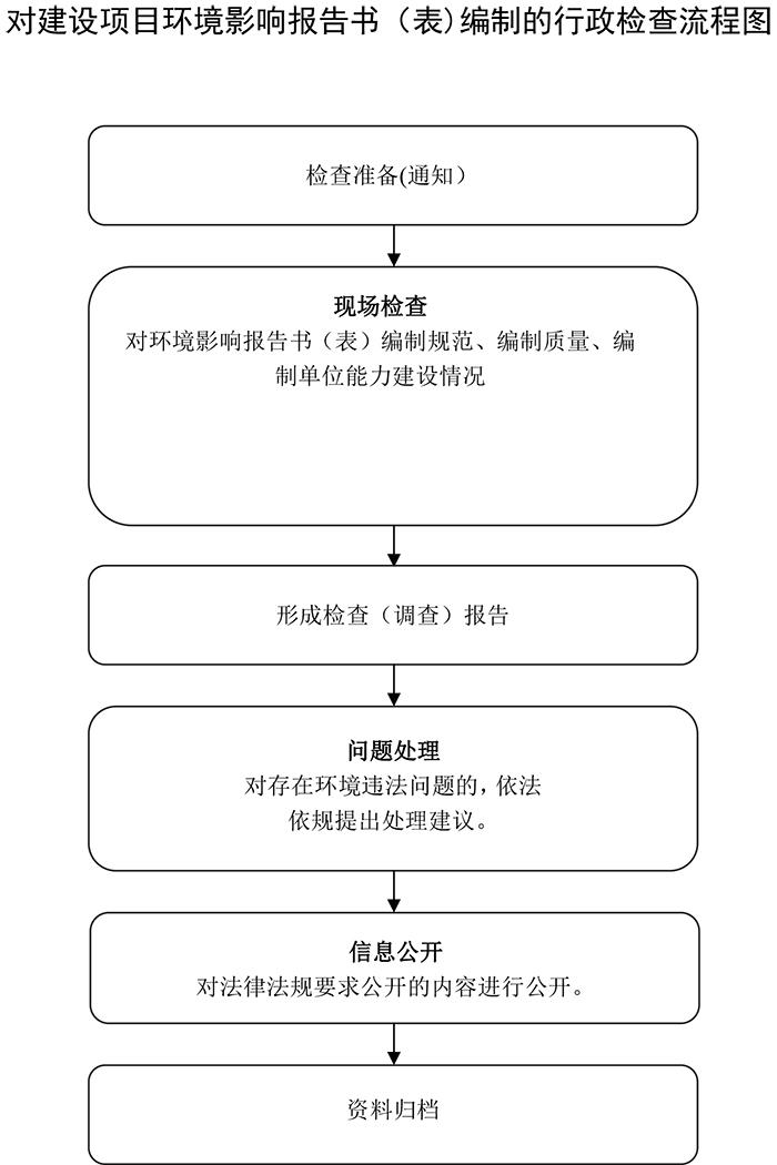 对建设项目环境影响报告书(表)编制的行政检查现场检查流程图.jpg