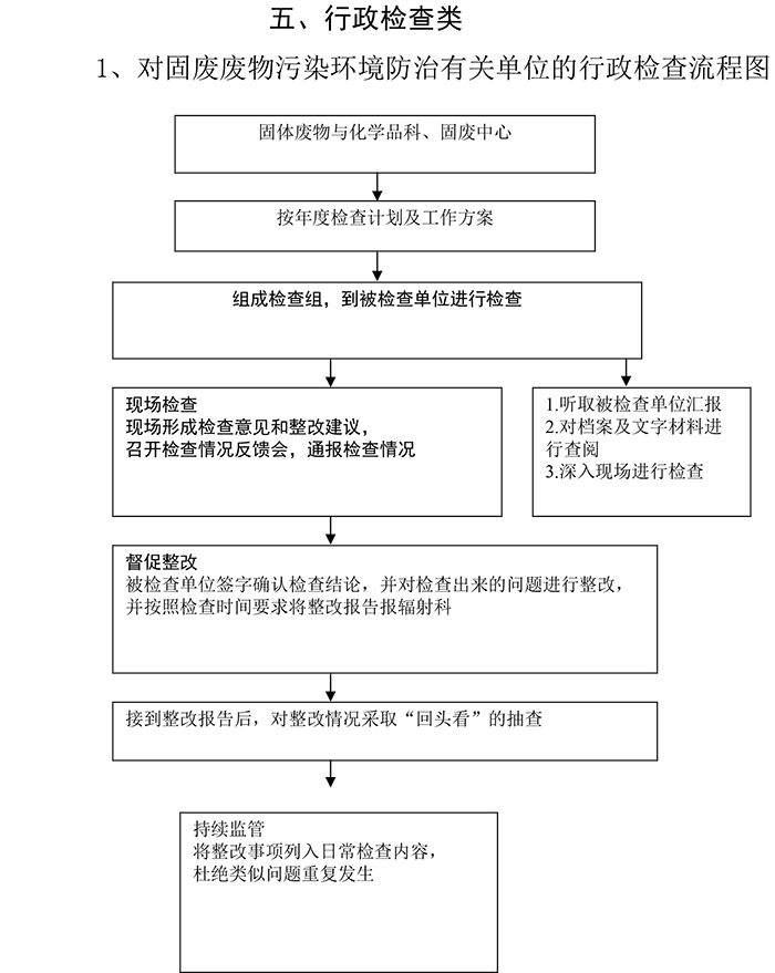 对固废废物污染环境防治有关单位的行政检查流程图.jpg