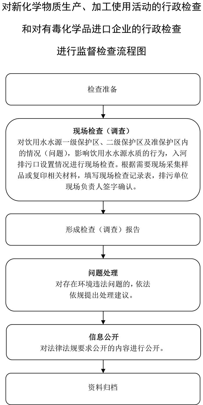 5个现场检查流程图 (3)(1).jpg