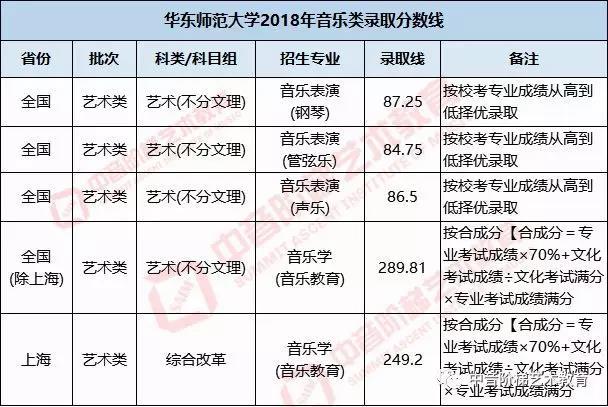 华东师范大学艺考生文化课分数线.jpg