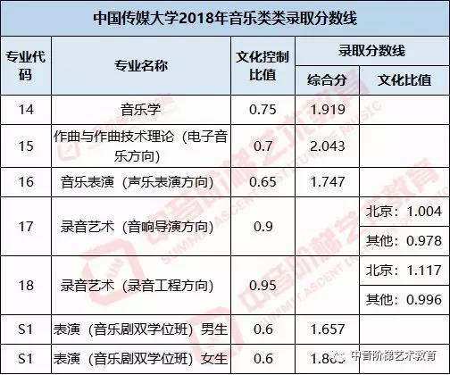 中国传媒大学艺术生文化课录取分数线.jpg