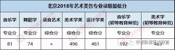 首都师范大学艺考文化课分数线.jpg