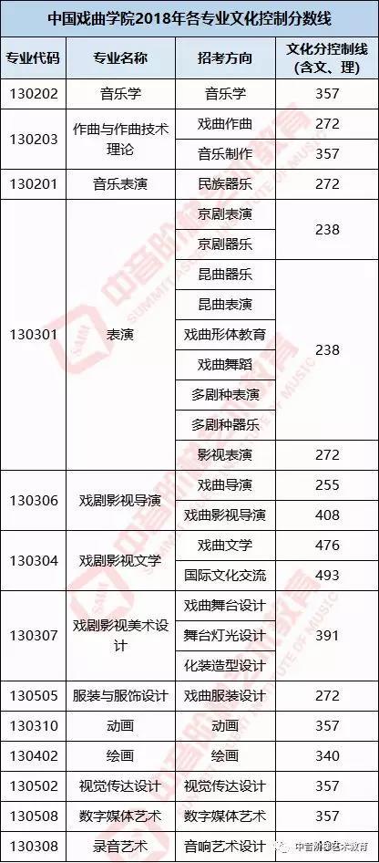 中国戏曲学院2018艺考文化课分数线.jpg