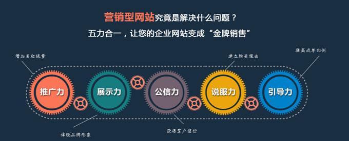 營銷型網站怎么做?麥殼網絡營銷型網站制作流程解析