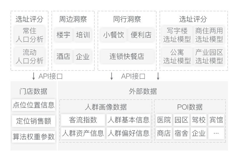 无人售卖新零售电商系统平台架构搭建解决方案-图4.jpg