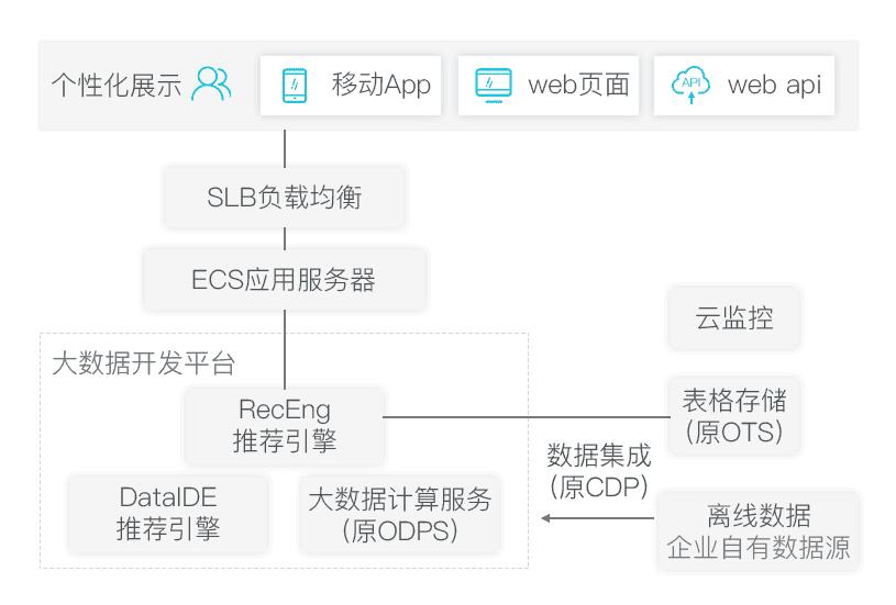 无人售卖新零售电商系统平台架构搭建解决方案-图6.jpg