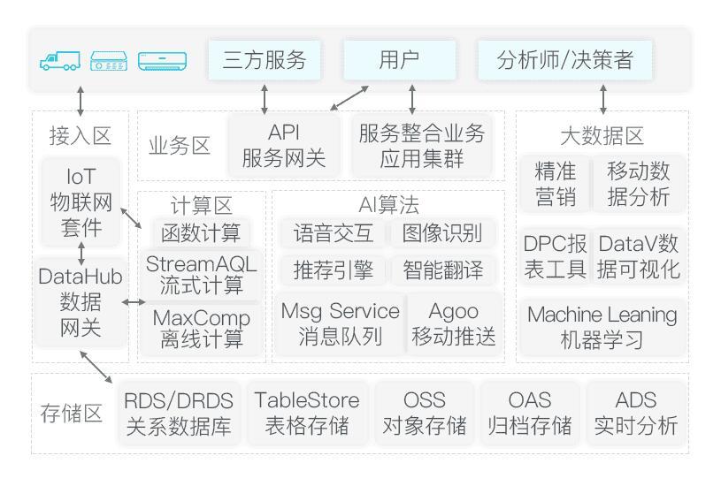 无人售卖新零售电商系统平台架构搭建解决方案