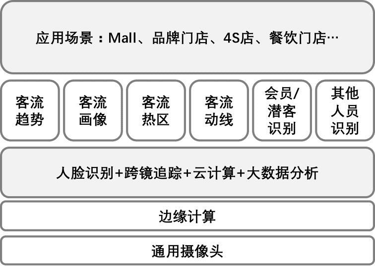 无人售卖新零售电商系统平台架构搭建解决方案-图8.jpg