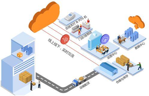 郑州O2O商城系统