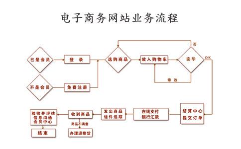 郑州移动电子商务网站建设流程
