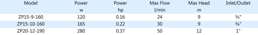 ZPS樣本元素-數據ZP.png