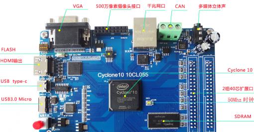 FPGA核心板
