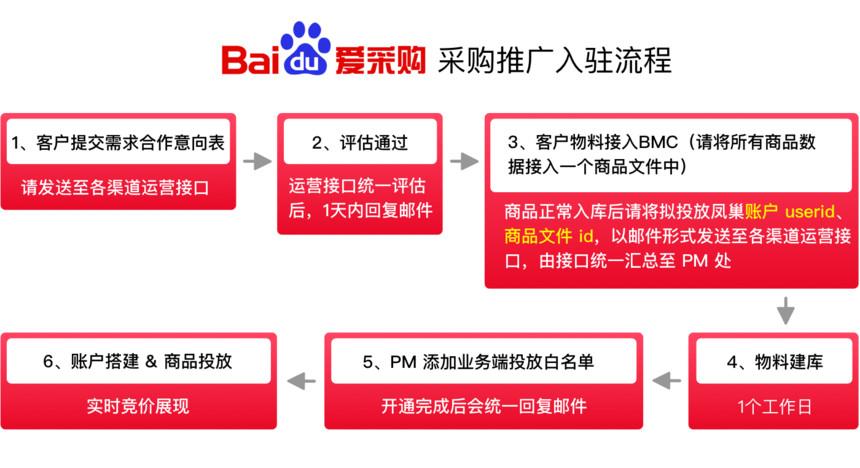 重庆网络营销,入驻百度爱采购