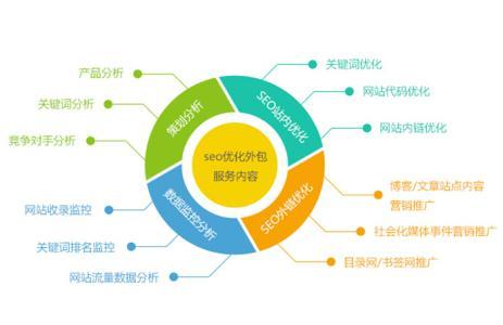 网站seo优化遇到这些问题怎么办?