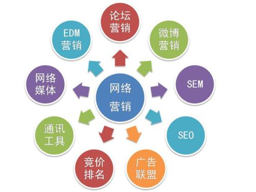 主要的网络营销推广方法有什么?