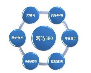 重庆网站优化告诉你为什么关键词迟迟不能上首页?