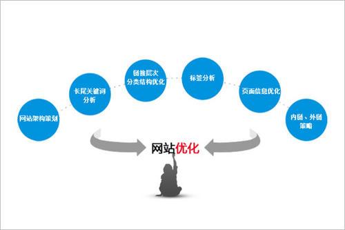 重庆网站优化教你如何通过标题提高核心关键词的排名?