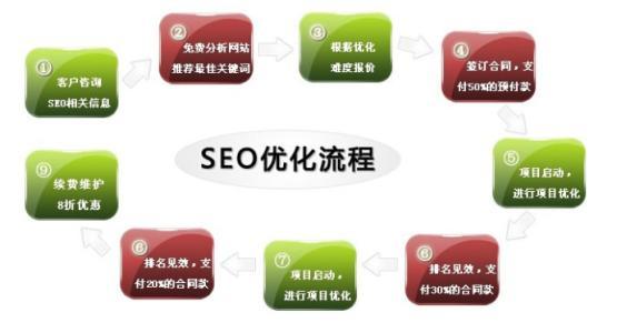重庆网站优化公司为你推荐七大网站优化技巧