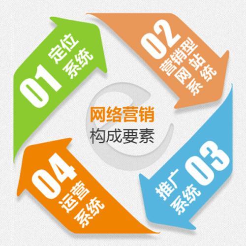 「重庆网络营销」B2C之间建立信任感才是网络营销的最终目标