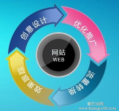 重庆网站建设告诉你模板建站的技巧