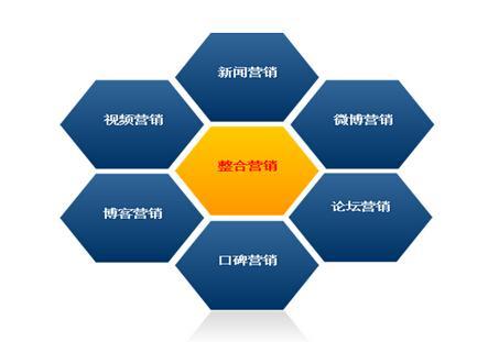 重庆网络营销告诉你网络营销的目前现状如何?