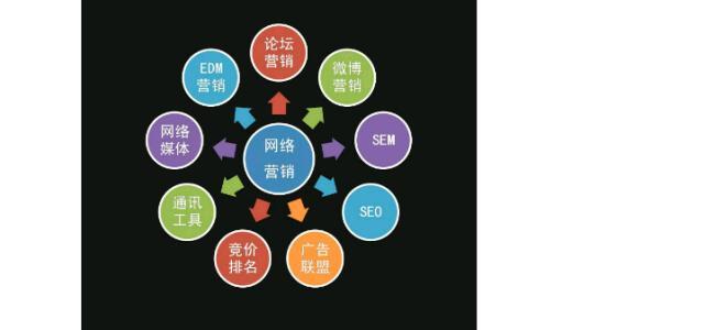 重庆网络营销告诉你营销型网站的核心要素