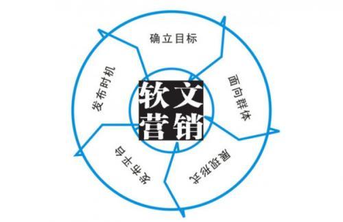 重庆网络营销告诉你软文营销的特点