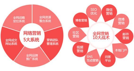 重庆网络营销告诉你几种非常有效的品牌传播方法
