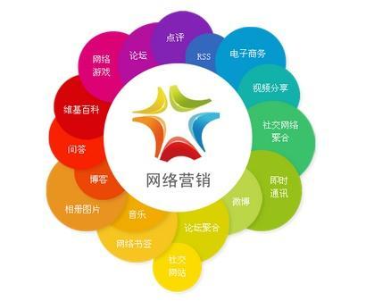 重庆网络营销给你带来从小白到高手的营销方法