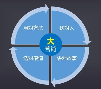 重庆网络营销告诉你想做好营销必须清楚这四点