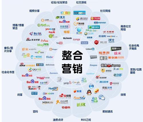 【重庆网络营销推广】企业做全网营销需要做到哪几个方面?