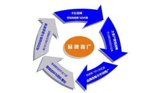 【重庆网络营销推广】90%的企业做品牌推广都在采用的方式