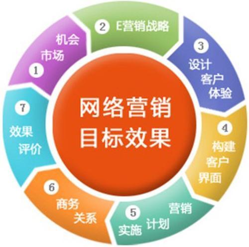 【重庆网络营销推广】企业做网络营销必须具备这几样知识