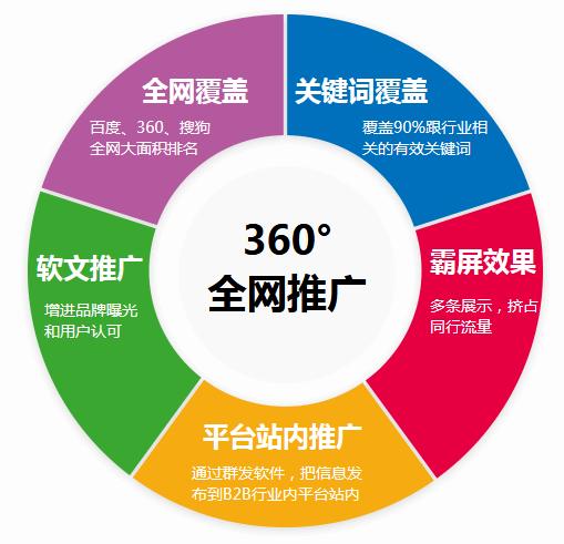 【重庆网络营销推广】做不好网络营销的企业都不了解这几点