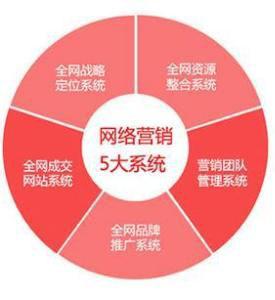 【重庆网络营销推广】想留住客户你得知道这几种方式