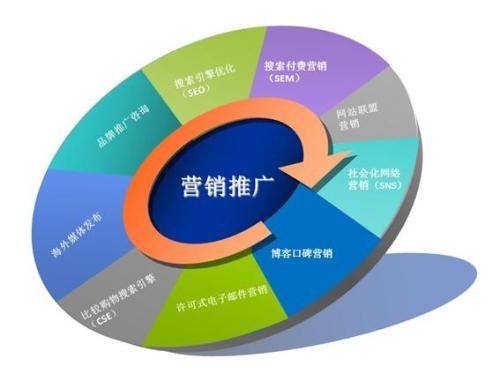 【重庆网络营销推广】企业这些条件都不知道还做什么网络营销推广?