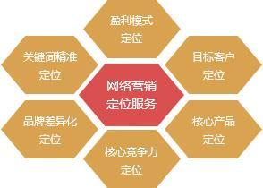 【重庆网络营销推广】想要做好互联网营销推广你得做好这些准备