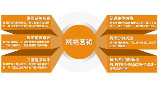 【重庆网络营销推广】在做互联网营销过程中需要注意这几个方面