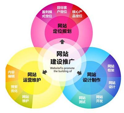 【重庆网络营销推广】如何将企业网站快速的推广出去?