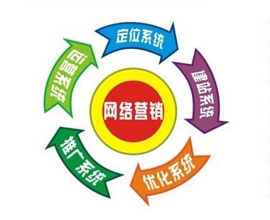 企业网络营销的一些常见营销模式你全都知道吗?