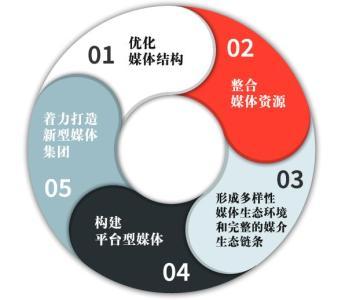【重庆网络营销推广】这些广告媒体特性你都知道吗?