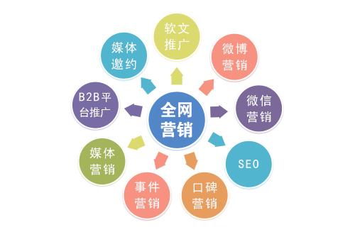 【重庆网络营销推广】做网站优化不注意这5个要点,活该没排名