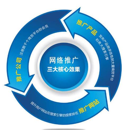 【重庆网络营销推广】企业做网络推广之前必须熟知的8大关键点
